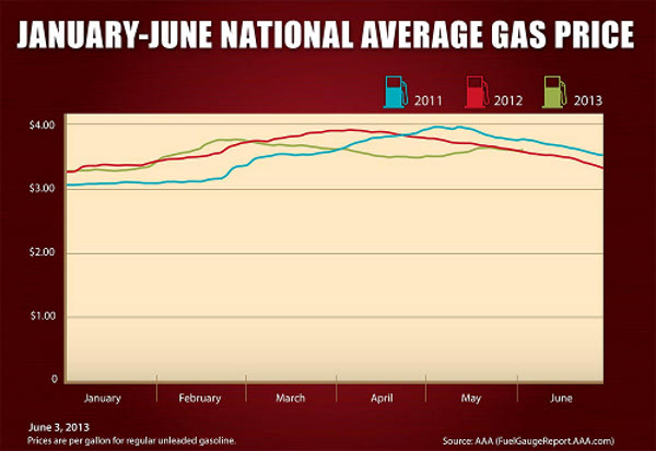 Aaa Fuel Gauge Report  June Should Bring Lower Gas Prices