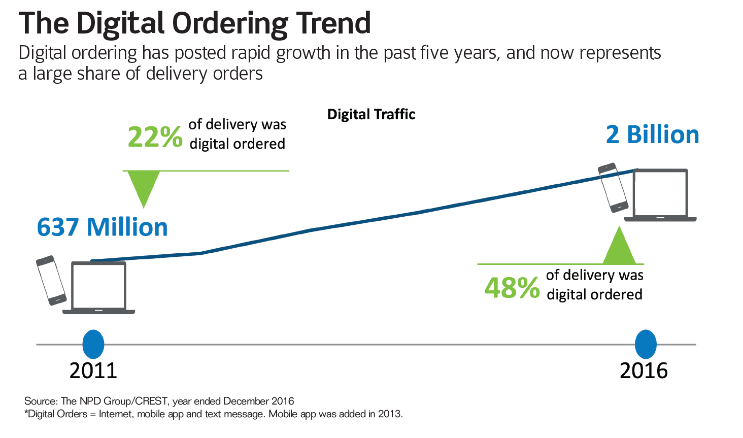 The Digital Ordering Trend