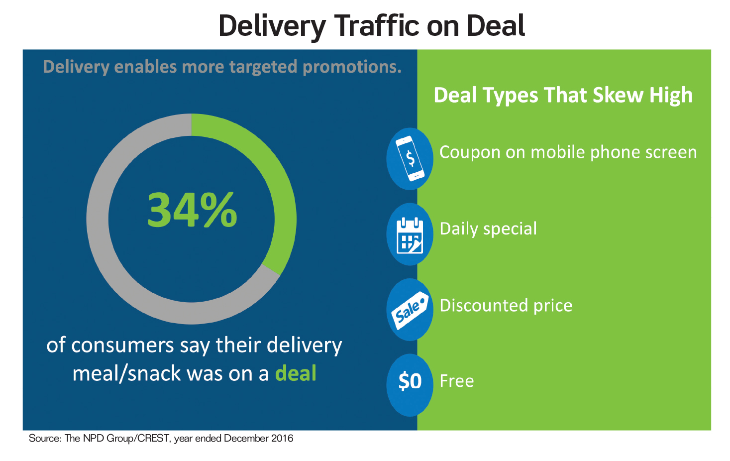 Delivery Traffic on Deal