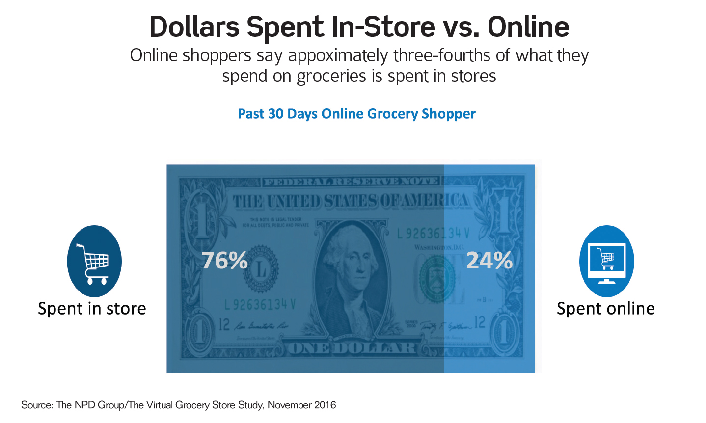 Dollars Spent In-Store vs. Online