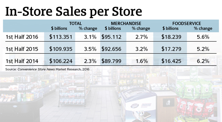 In-Store Sales Per Store