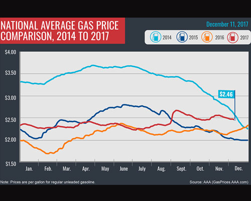 AAA December 11 Survey: New Jersey gas prices drop three cents