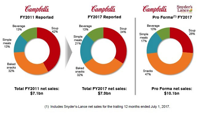 Campbell's net sales
