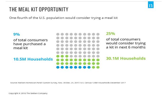 Nielsen Meal Kit Opportunities