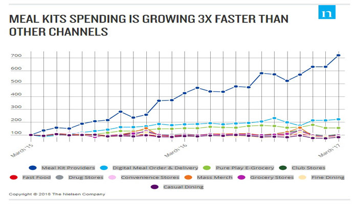 Nielsen Meal Kit Spending