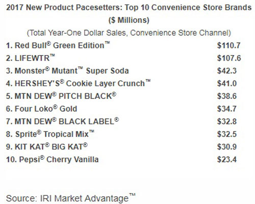 Top 10 Convenience Brands - 2017 New Product Pacesetters