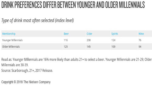 Nielsen alcoholic bev options_millennials