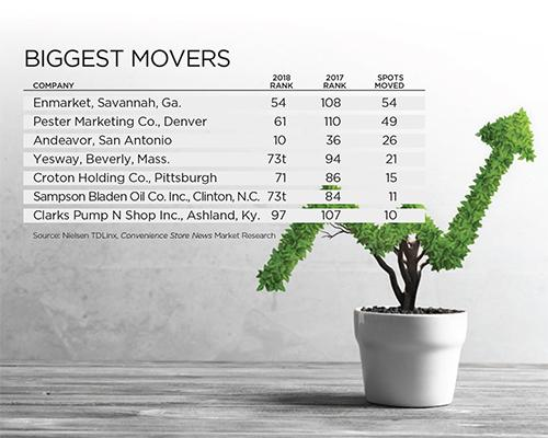 2018 Biggest Movers