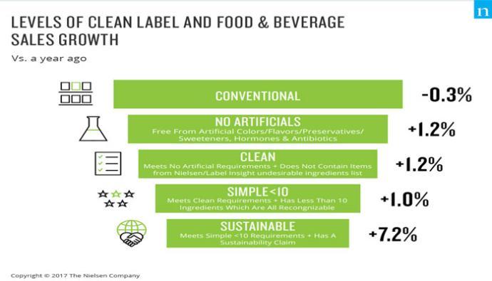 clean label sales