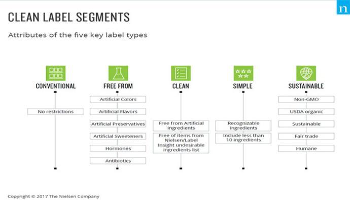 clean label segments