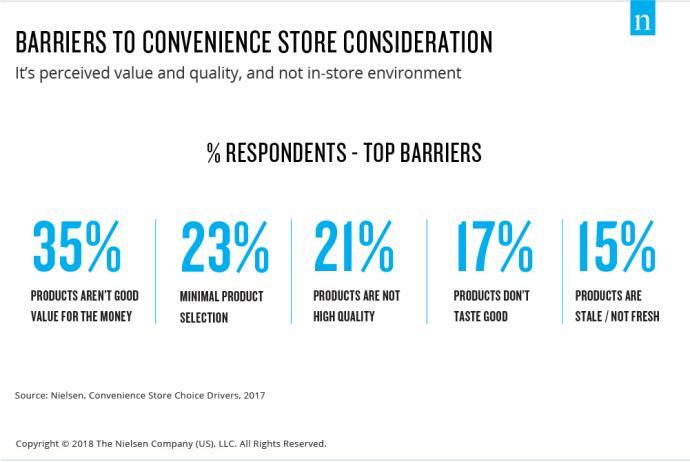Nielsen's barriers to convenience