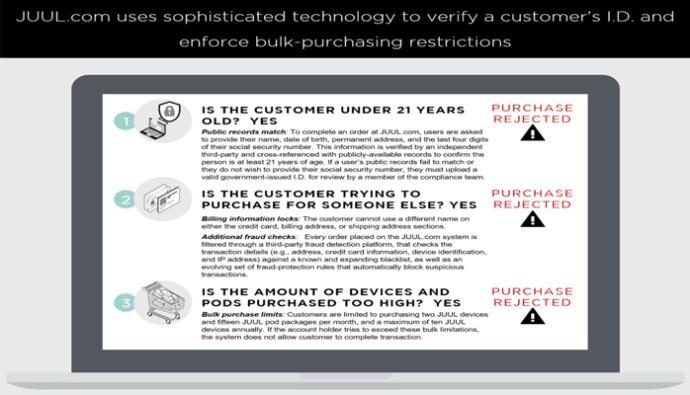 Juul's online age verification process