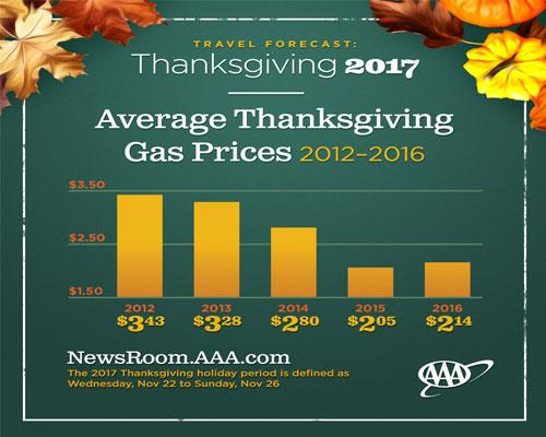AAA Thanksgiving gas prices 2017