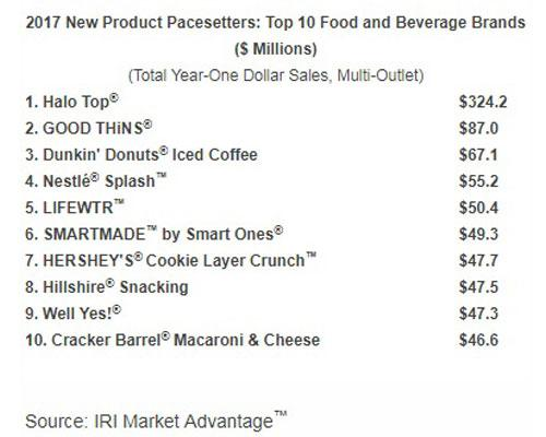 Top 10 Food & Beverage Brands - 2017 New Product Pacesetters