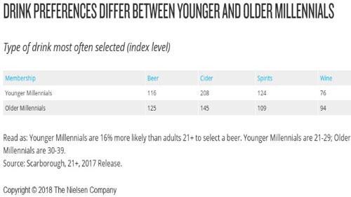 Nielsen alcoholic bev options_millennials