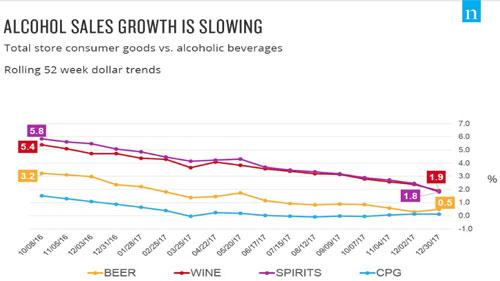 Nielsen alcoholic bev sales growth