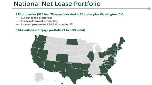 The real estate investment trust acquired 32 properties for $55.3 million in the three-month period.