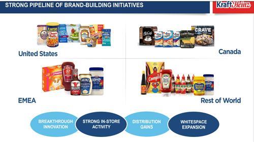 Brands of The Kraft Heinz Co.