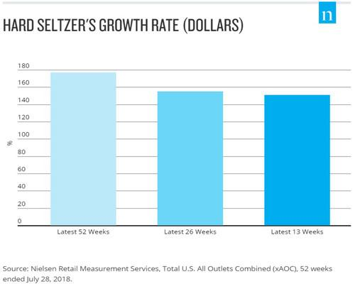 hard seltzer growth rate