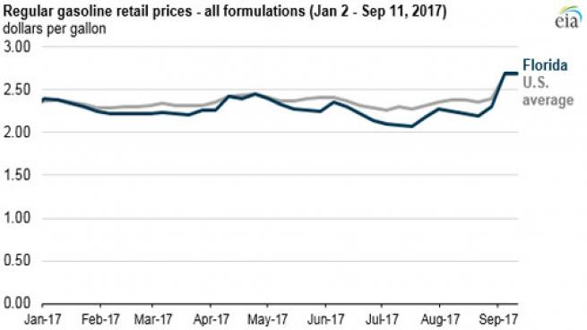 EIA Florida gas prices