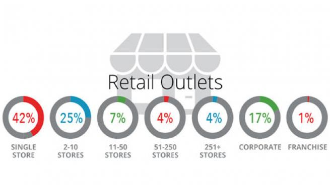 retail outlets by size