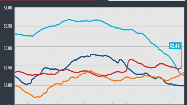 national gas average 12/26/17