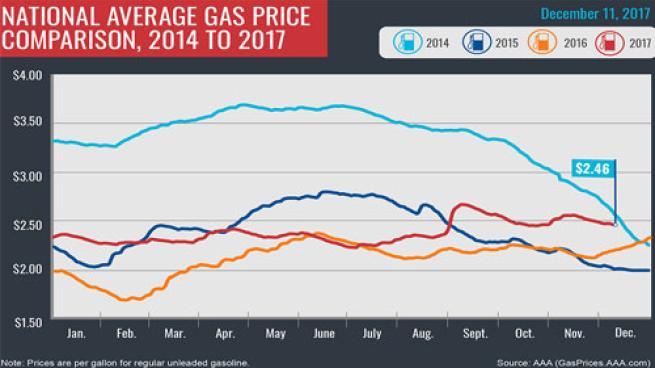 National Gas Price Average 12/11/17