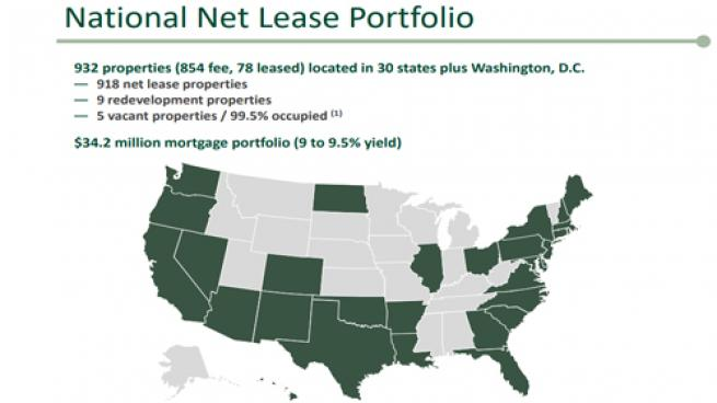 Getty Realty's  net-leased portfolio