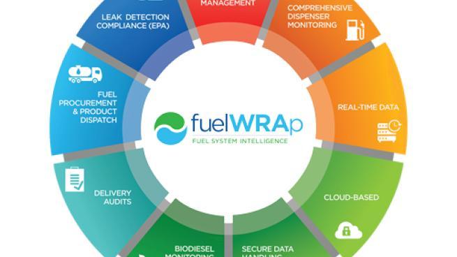 Warren Rogers fuelWRAp