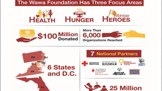 Wawa Foundation Achieves Milestone of $100M in Donations