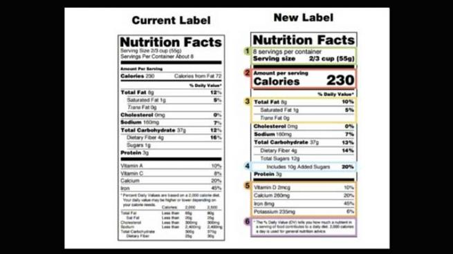 Goes Forward With Nutrition Labels