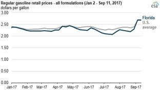 EIA Florida gas prices