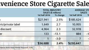 Tobacco Chart