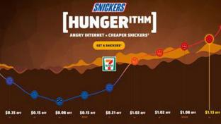 Snickers Hungerithm