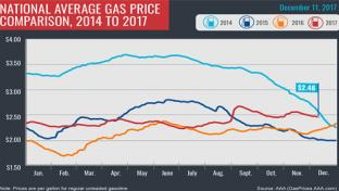 National Gas Price Average 12/11/17