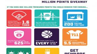 7-Eleven Million Points Giveaway Sweepstakes