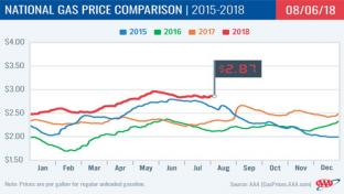 National Gas Price Averages 2015-2018