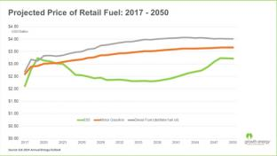 U.S. Energy Information Administration's projected gas prices for 2017-2050.