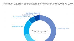 Nielsen research on small format store openings