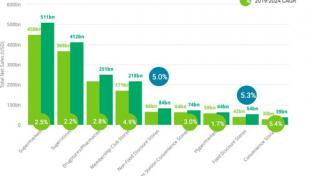 Edge by Ascential's Retail Market Monitor chart